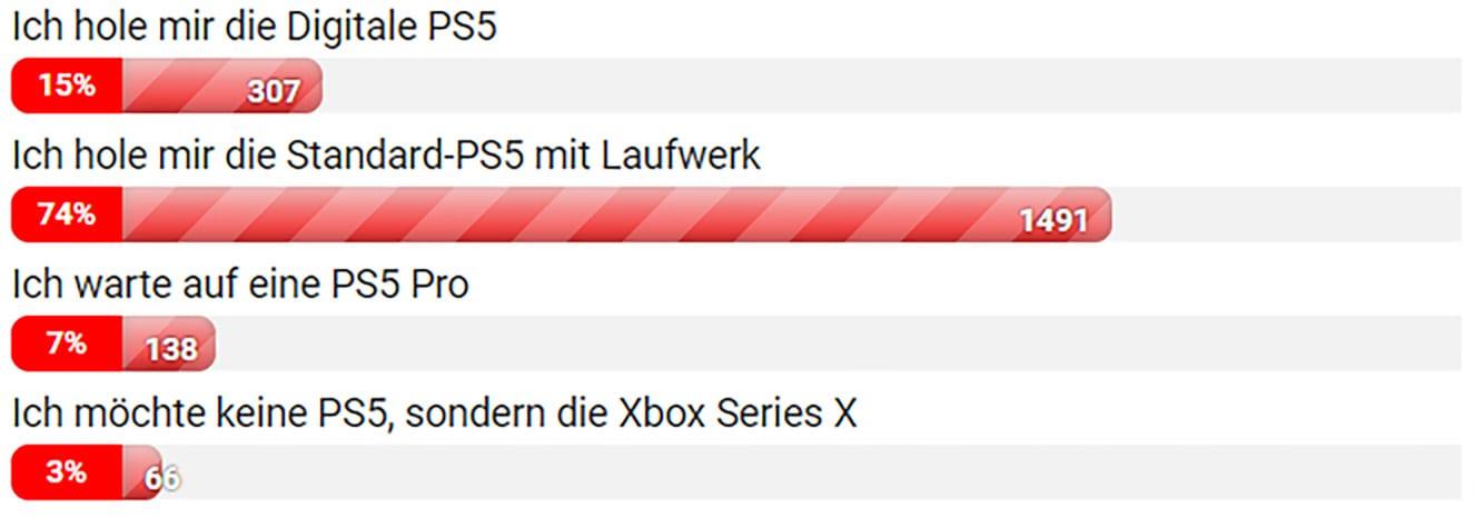 Umfrage zur PS5