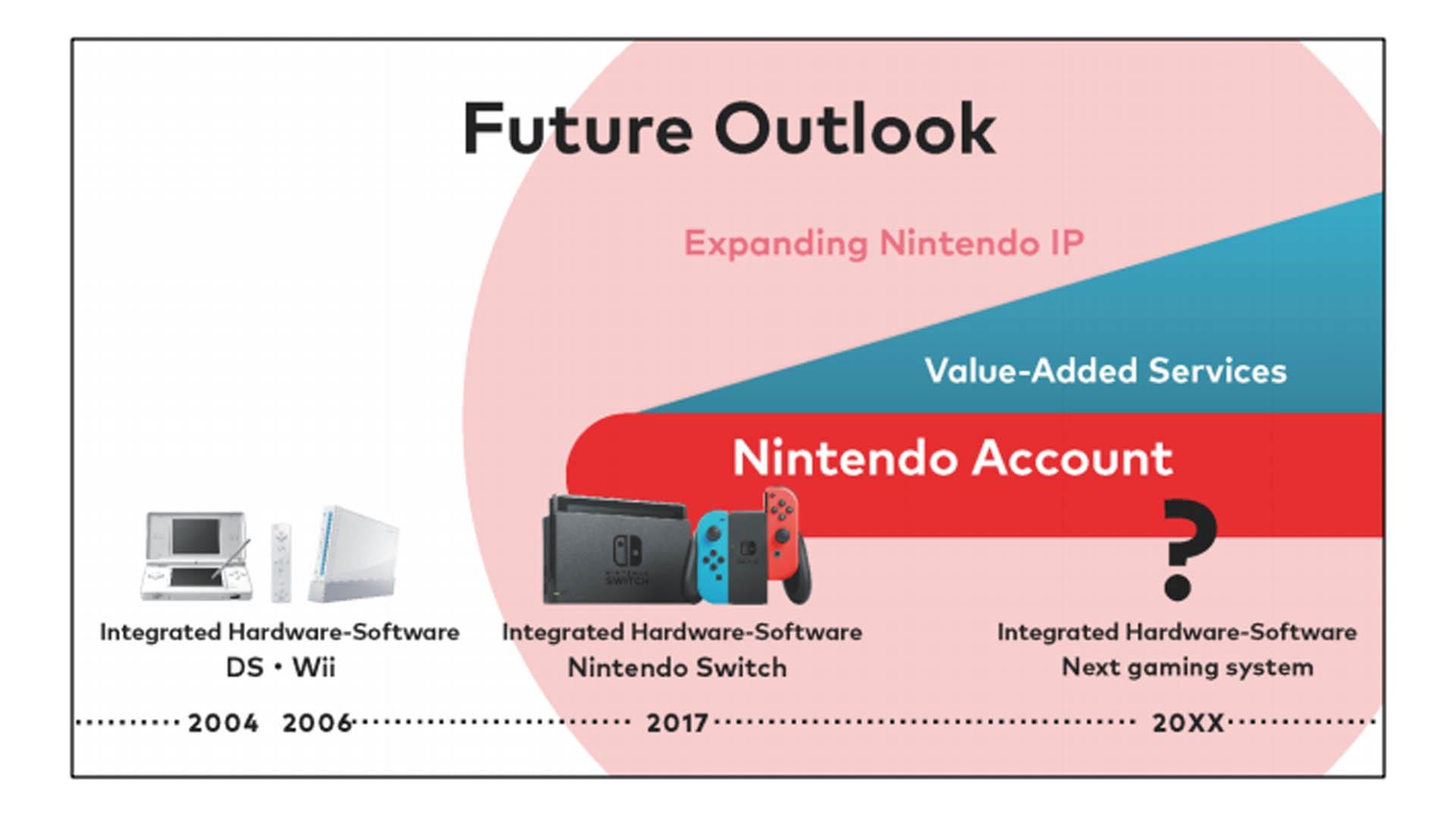 Nintendo-Update Ausblick in die Zukunft
