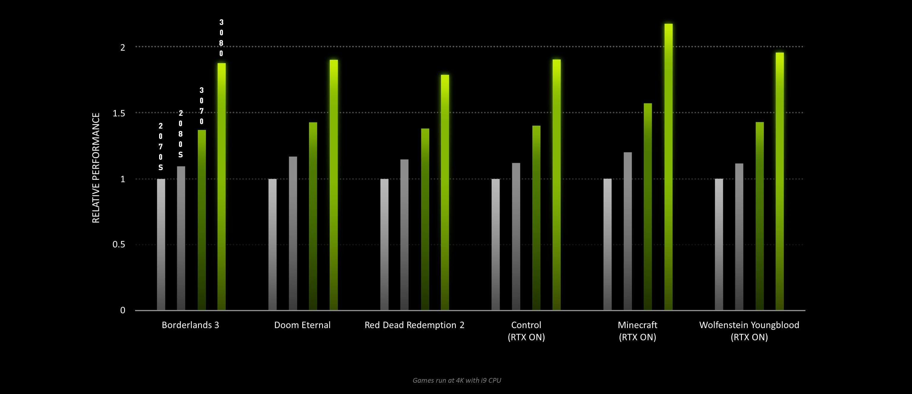 Nvidia Geforce RTX 30-Serie Specs Vergleich