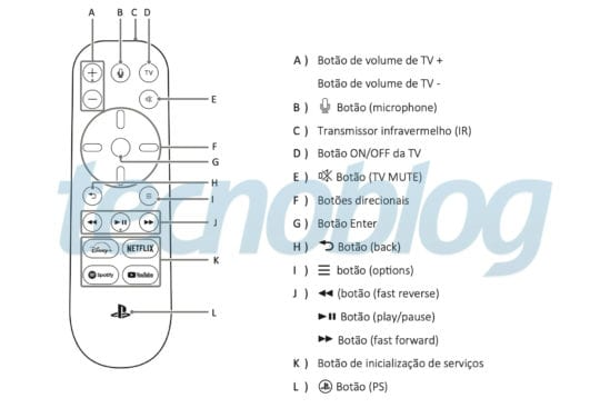 Fernbedienung, PS5, Tecnoblog