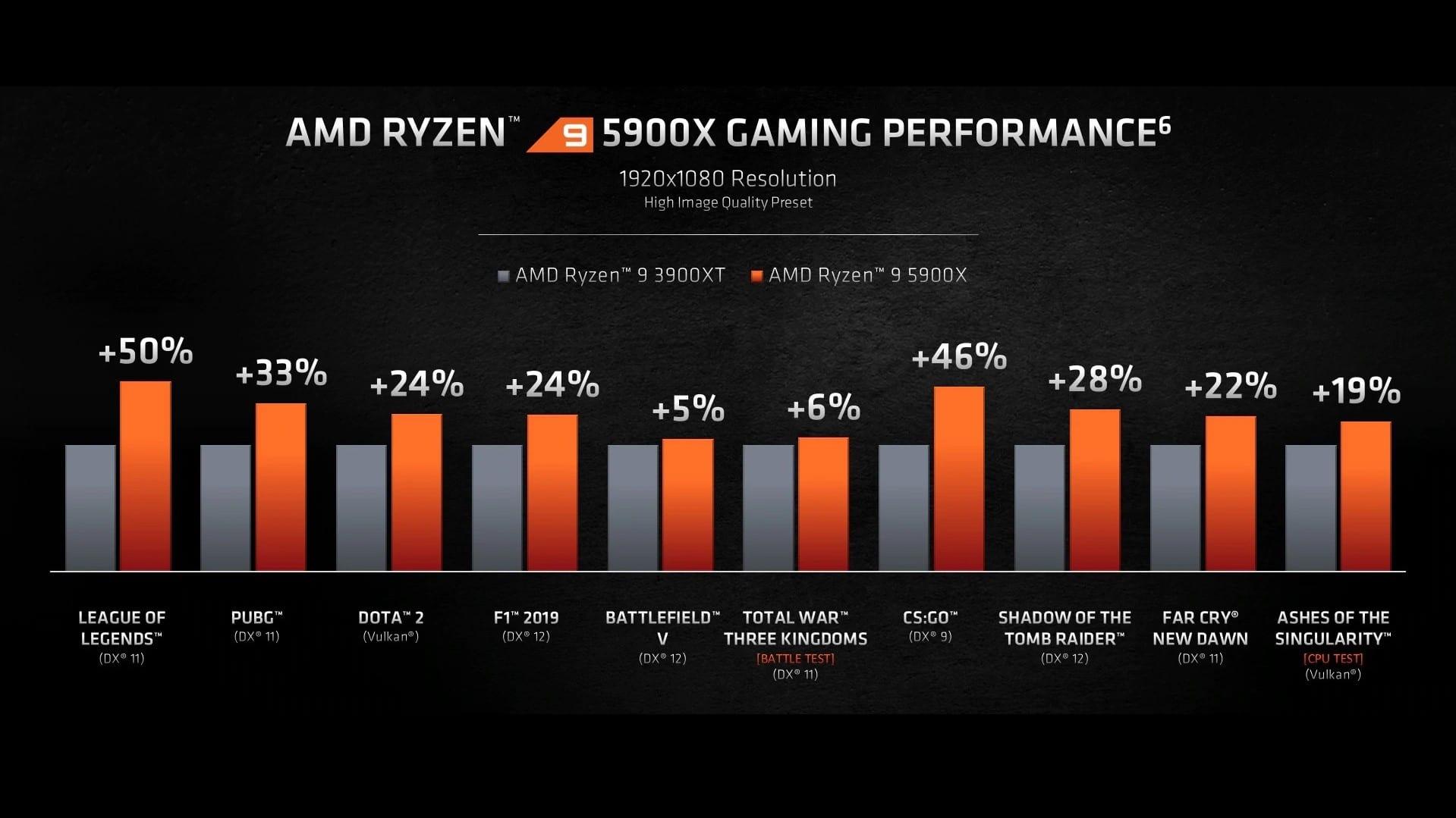 Vergleich AMD Ryzen 9 5900X und Ryzen 9 3900XT
