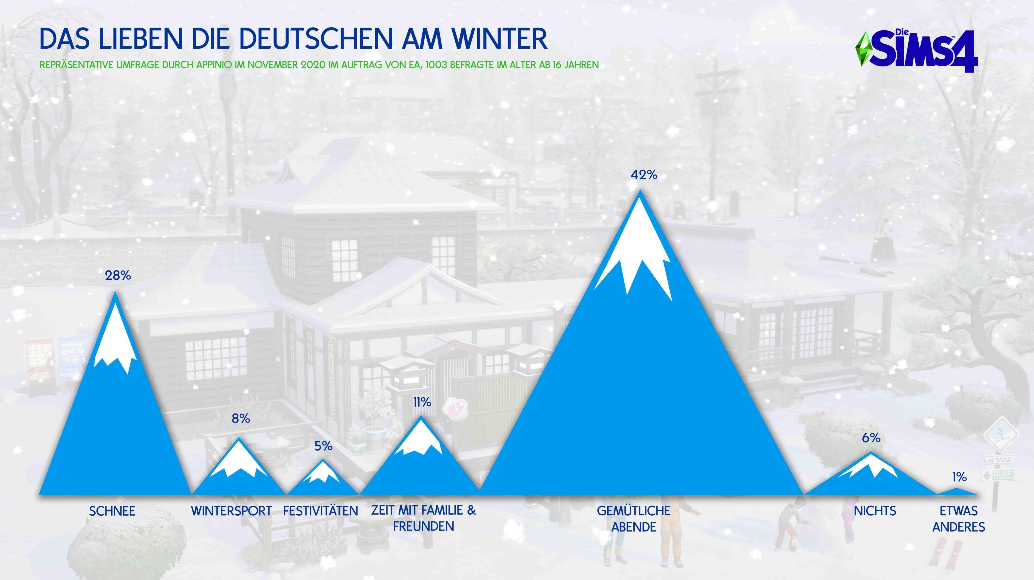Die Sims 4 Ab ins Schneeparadies Umfrage