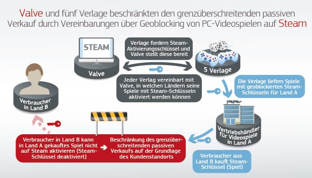 Valve Strafe Steam EU Millionen