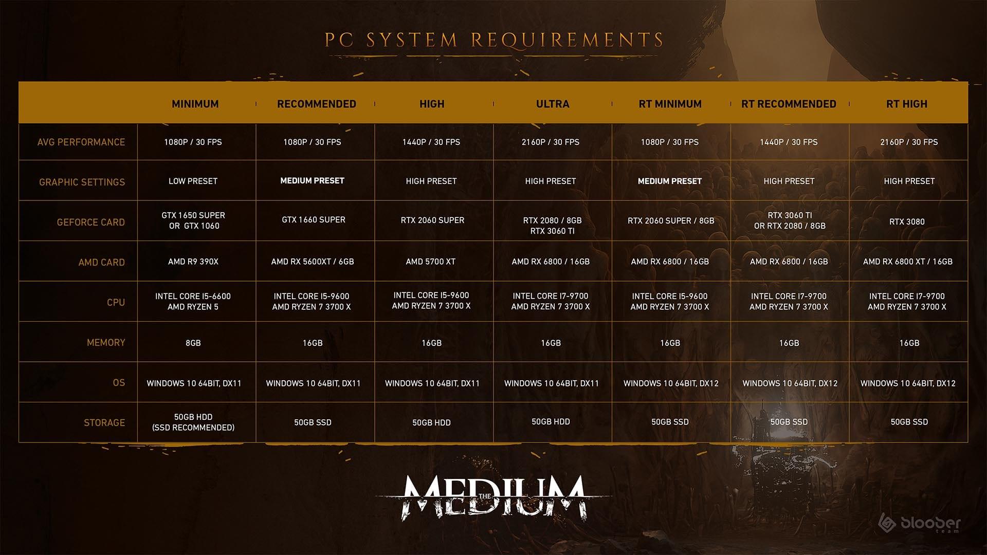 The Medium - Systemanforderungen auf einen Blick