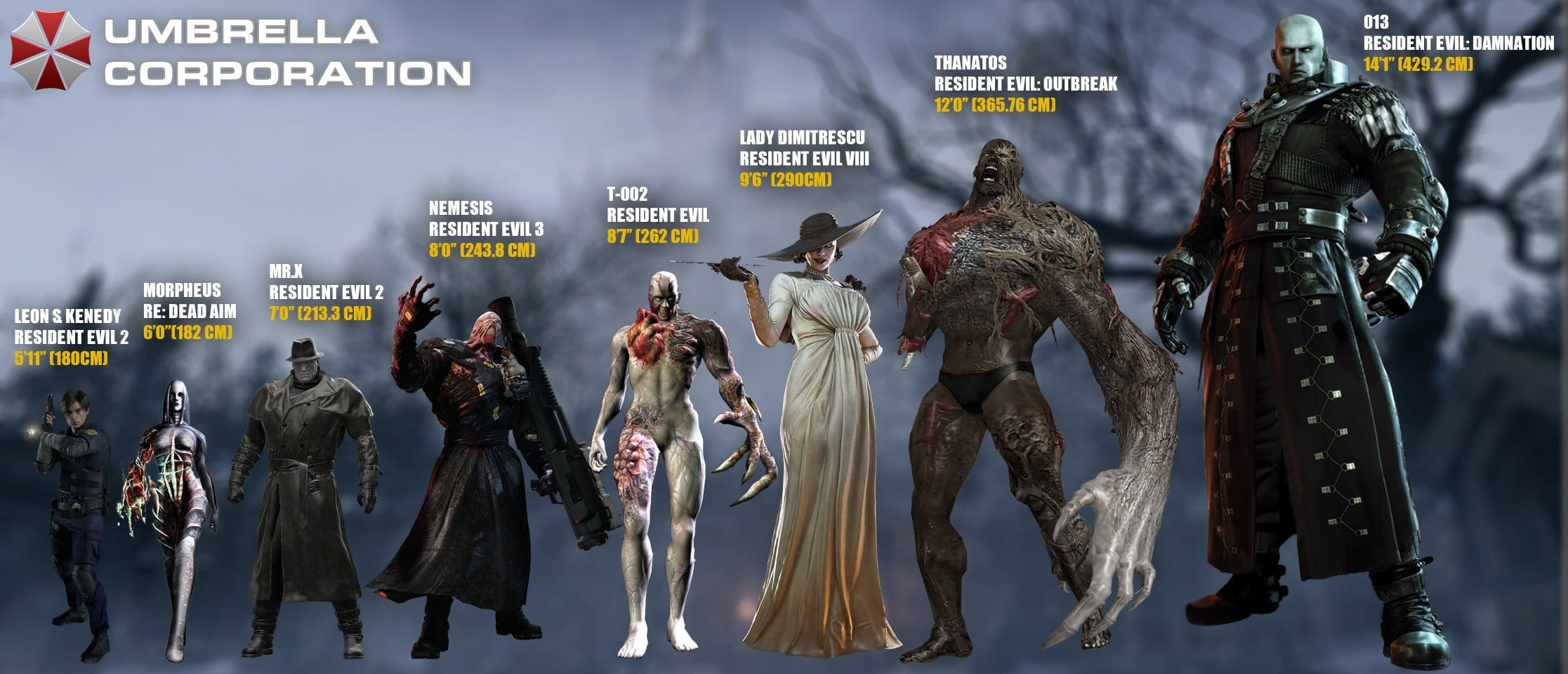 Resident Evil Tyrants - Größe Vergleich