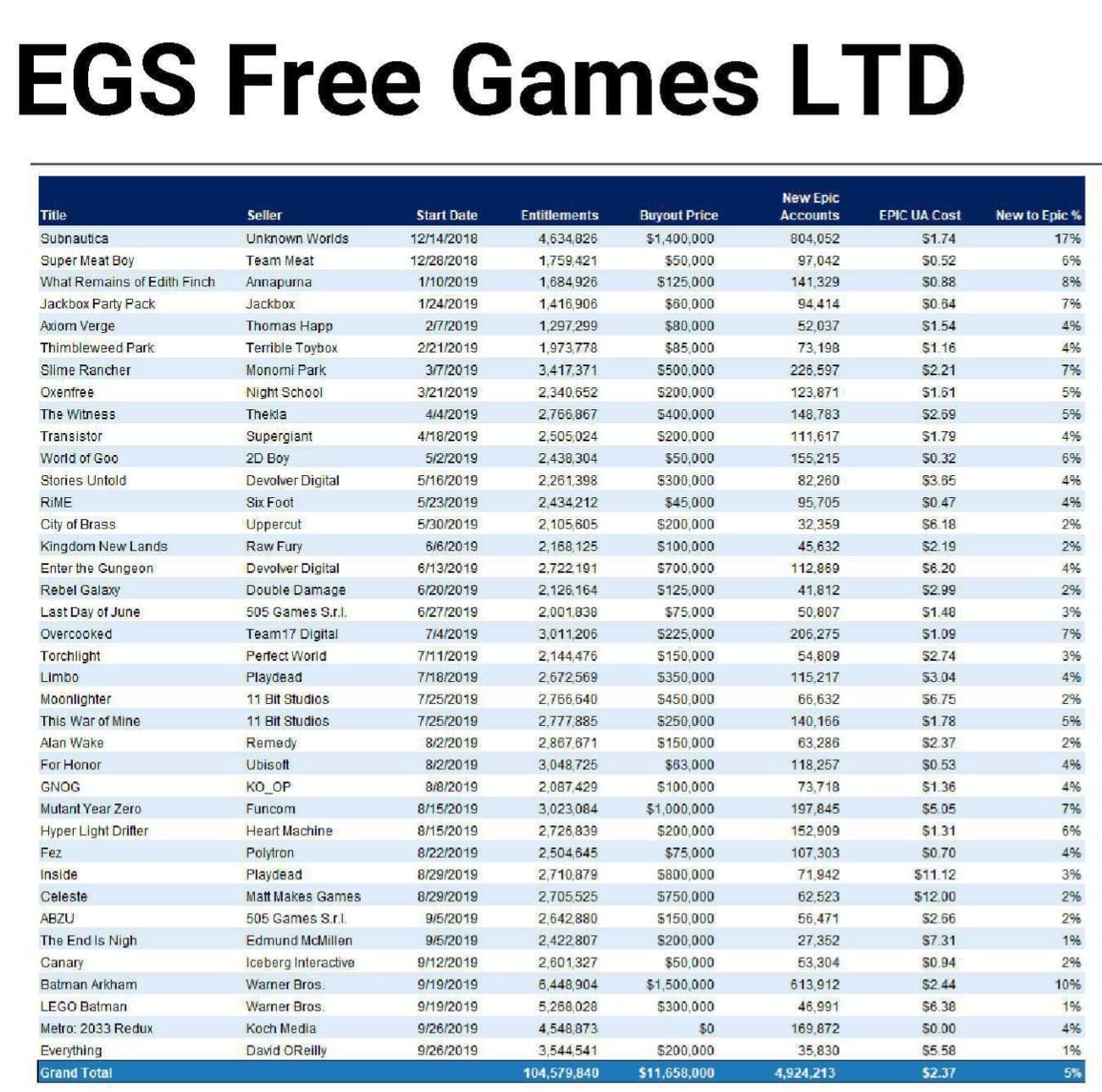 Was zahlt Epic für kostenlose Spiele?