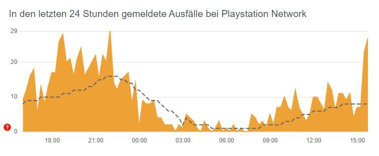 Gemeldete Ausfälle bei PlayStation Network