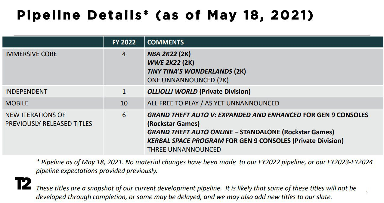 Take-Two-Interactive - Geschäftsbericht